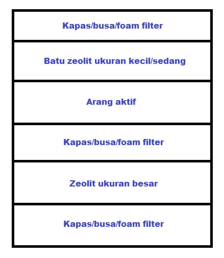 Susunan Media Filter